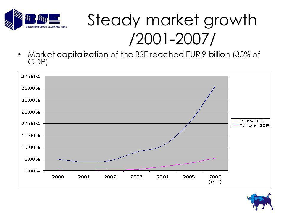 Steady market growth /2001-2007/ Market capitalization of the BSE reached EUR 9 billion (35% of GDP)