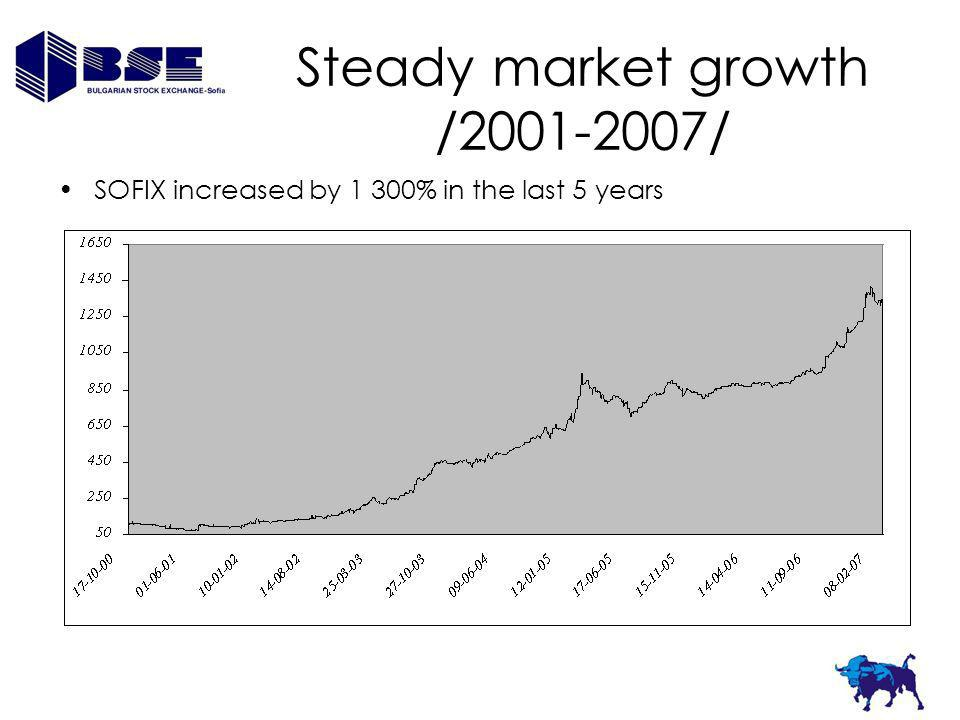 Steady market growth /2001-2007/ SOFIX increased by 1 300% in the last 5 years