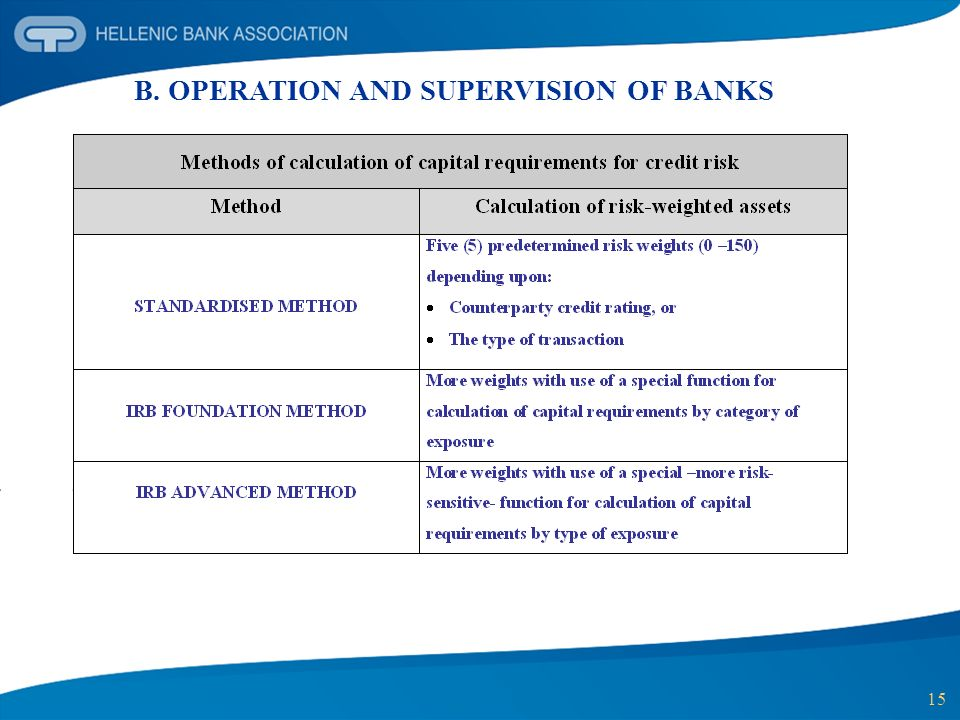 15 B. OPERATION AND SUPERVISION OF BANKS