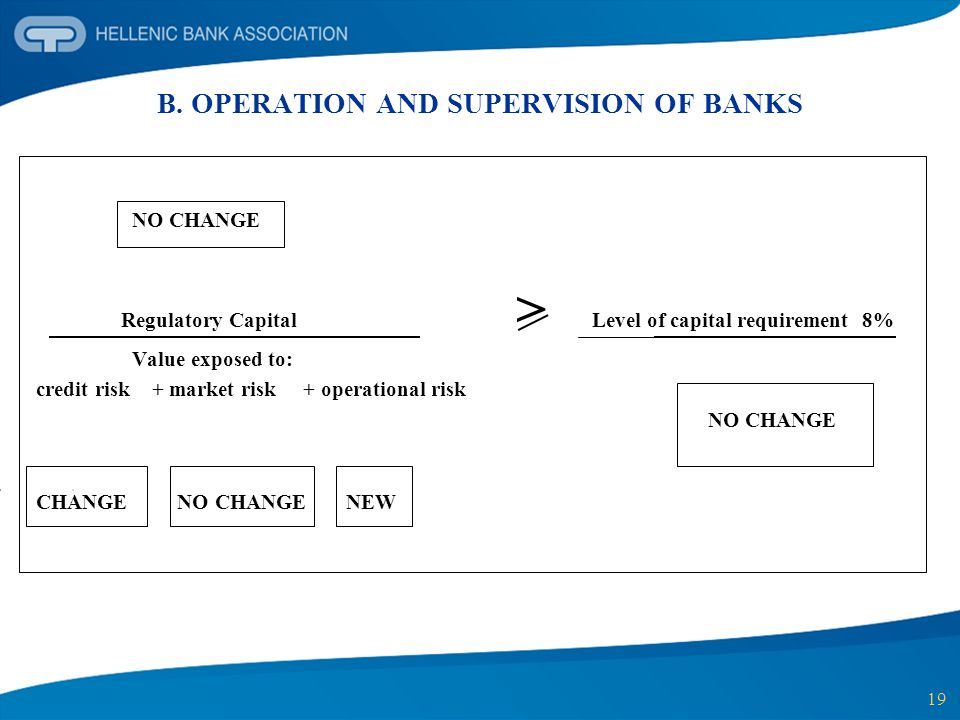 19 B. OPERATION AND SUPERVISION OF BANKS NO CHANGE Regulatory Capital > Level of capital requirement 8% Value exposed to: credit risk + market risk +