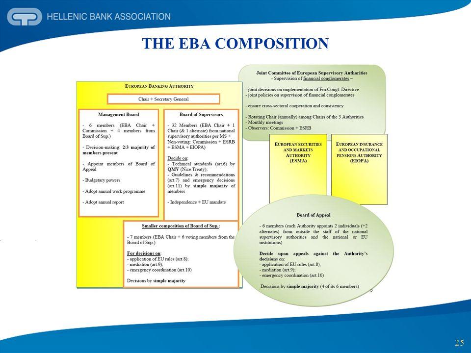 25 THE EBA COMPOSITION