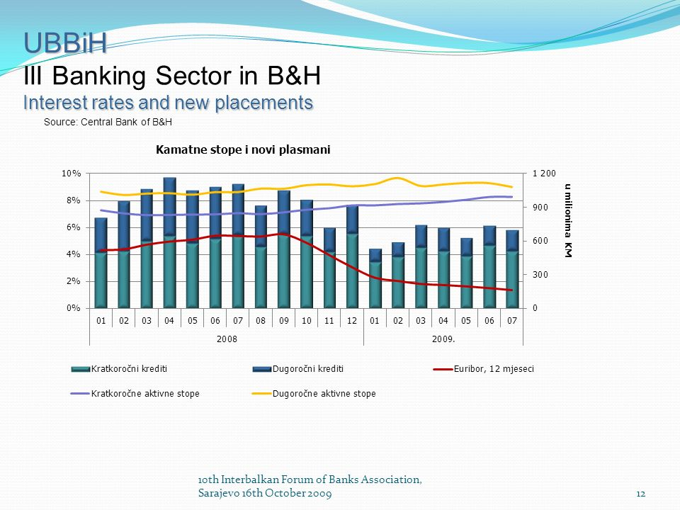 12 UBBiH III Banking Sector in B&H Interest rates and new placements Source: Central Bank of B&H 10th Interbalkan Forum of Banks Association, Sarajevo 16th October 2009