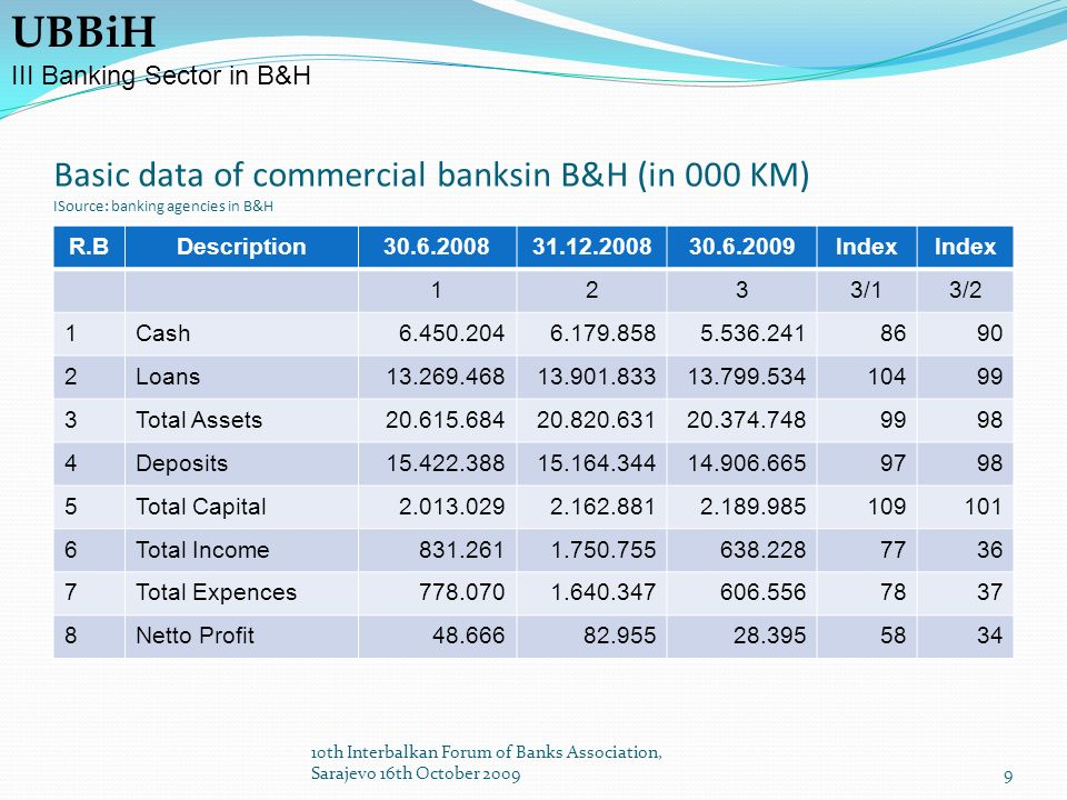 Basic data of commercial banksin B&H (in 000 KM) ISource: banking agencies in B&H R.BDescription30.6.200831.12.200830.6.2009Index 1233/13/2 1Cash6.450.2046.179.8585.536.2418690 2Loans13.269.46813.901.83313.799.53410499 3Total Assets20.615.68420.820.63120.374.7489998 4Deposits15.422.38815.164.34414.906.6659798 5Total Capital2.013.0292.162.8812.189.985109101 6Total Income831.2611.750.755638.2287736 7Total Expences778.0701.640.347606.5567837 8Netto Profit48.66682.95528.3955834 UBBiH III Banking Sector in B&H 9 10th Interbalkan Forum of Banks Association, Sarajevo 16th October 2009