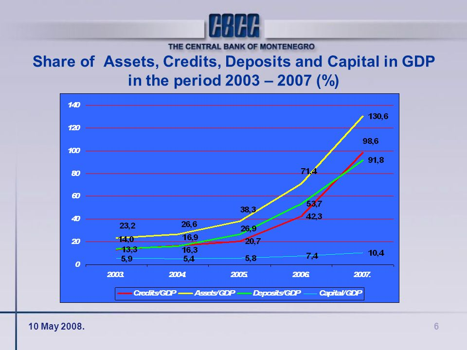10 May 2008.6 Share of Assets, Credits, Deposits and Capital in GDP in the period 2003 – 2007 (%)