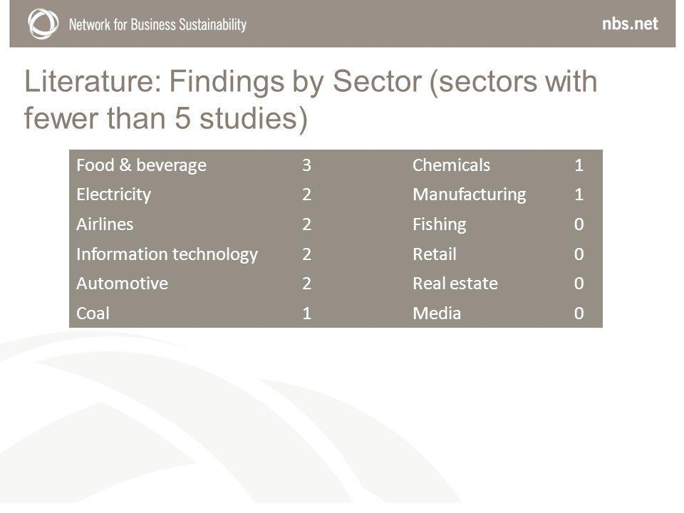 Literature: Findings by Sector (sectors with fewer than 5 studies) Food & beverage 3Chemicals 1 Electricity 2Manufacturing 1 Airlines 2Fishing 0 Information technology 2Retail 0 Automotive 2Real estate 0 Coal 1Media 0