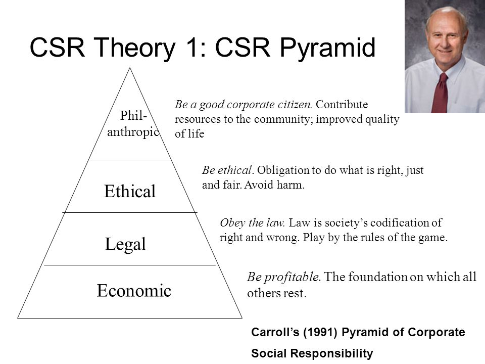 Personal Integrity Survival Ethical Phil- anthropic Survival Personal integrity Ethical Phil- anthropic Ethical Philanthropic Survival Personal integrity (a) To self and family(b) To employees (c) To the local community(d) To business partners Four-part model of SME social responsibility Survival Ethical Personal integrity Phil- anthropic (1) To self and family(2) To employees (3) To the local community (4) To business partners