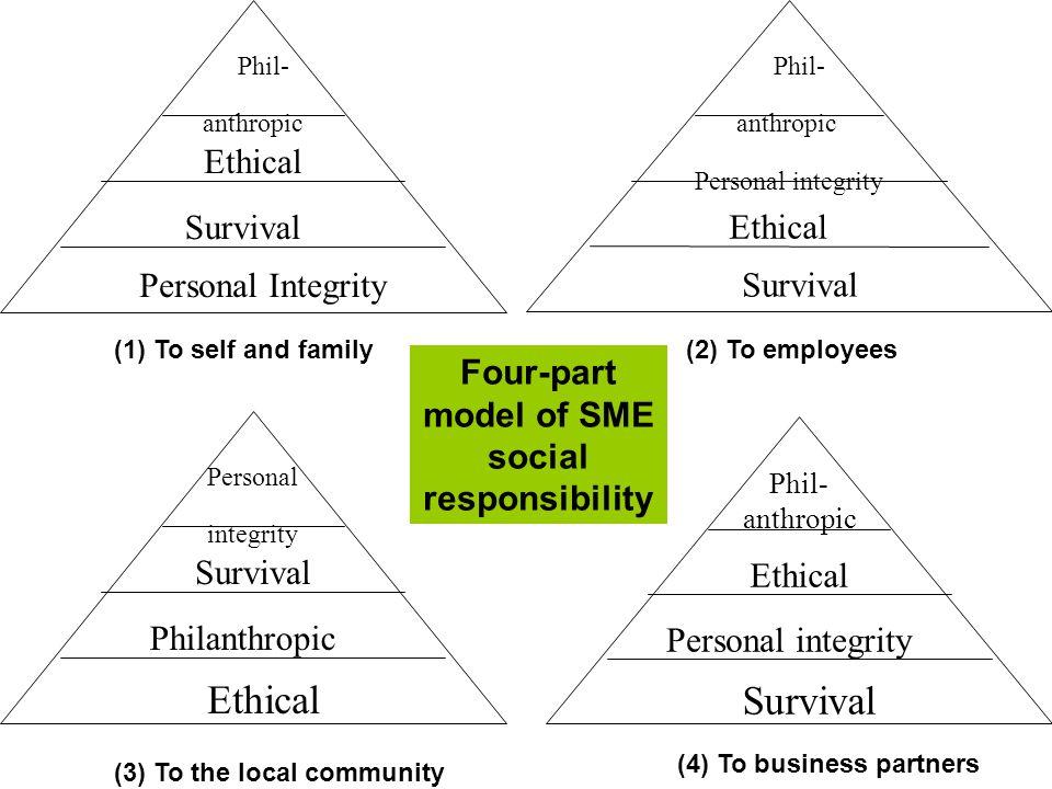 CSR Theory 2: Stakeholder theory 7 Firm FinanciersCustomersSuppliersCommunitiesEmployees