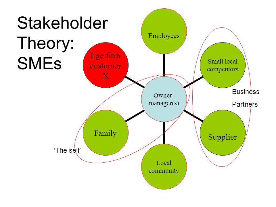 Explaining the SME Difference: An ethic of care Source: Derived from Held (2006:10-13) Valuing emotions Meeting the needs of others for whom we take responsibility Accepts impartiality Inclusion of the private sphere as territory for morality People are relational and interdependent