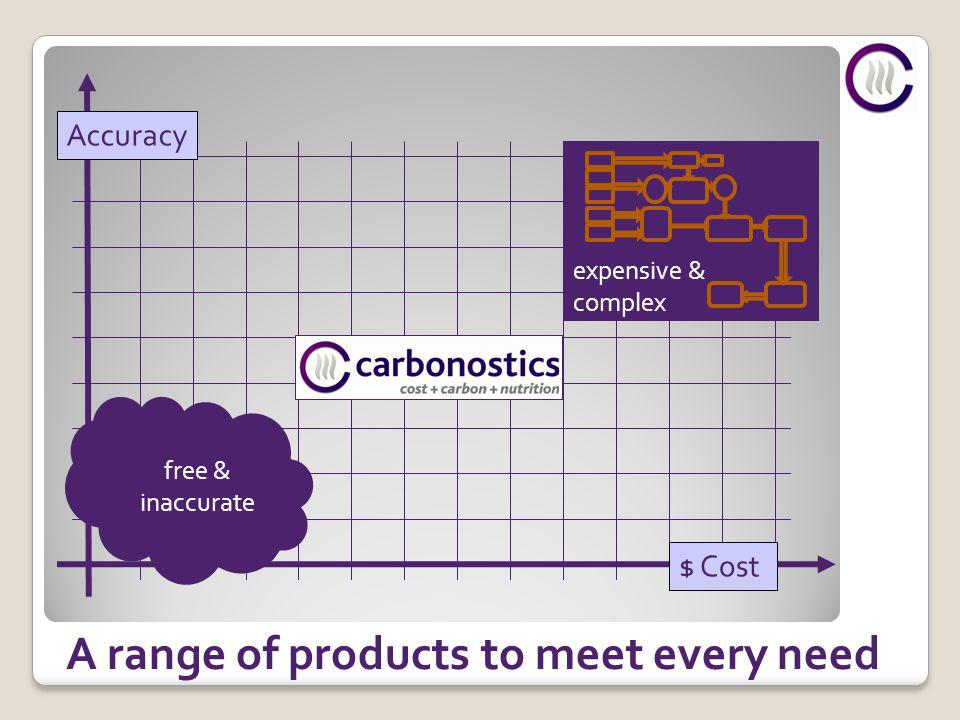 A range of products to meet every need expensive & complex free & inaccurate Accuracy $ Cost