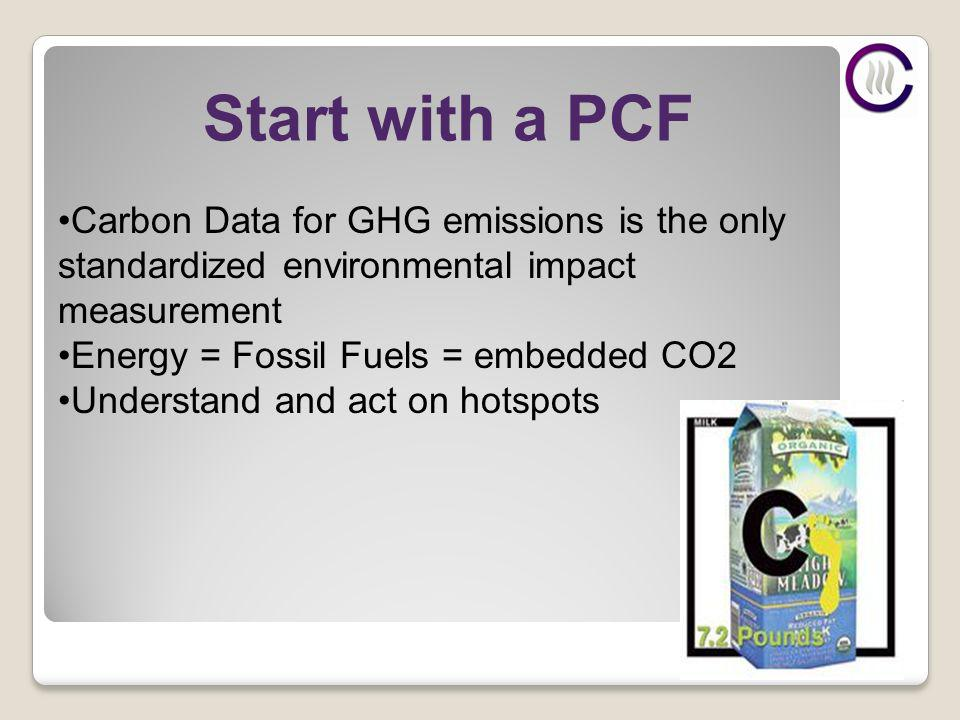Start with a PCF Carbon Data for GHG emissions is the only standardized environmental impact measurement Energy = Fossil Fuels = embedded CO2 Understand and act on hotspots