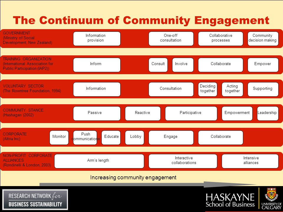 The Continuum of Community Engagement GOVERNMENT GUIDELINES FACILITATOR TRAINING THE VOLUNTARY SECTOR COMMUNITY DEVELOPMENT CORPORATE TOOL-KITS CORPOR