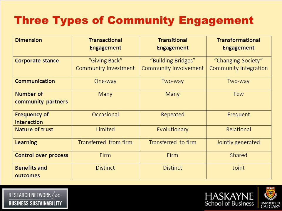 Three Types of Community Engagement DimensionTransactional Engagement Transitional Engagement Transformational Engagement Corporate stanceGiving Back