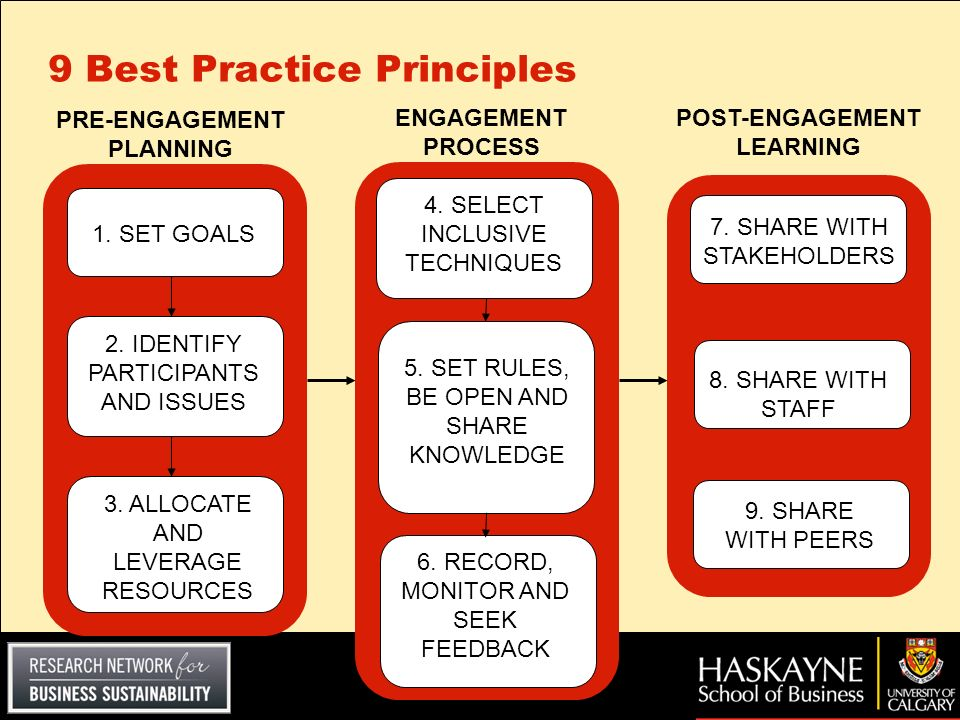 9 Best Practice Principles 1. SET GOALS 2. IDENTIFY PARTICIPANTS AND ISSUES 3. ALLOCATE AND LEVERAGE RESOURCES PRE-ENGAGEMENT PLANNING 5. SET RULES, B