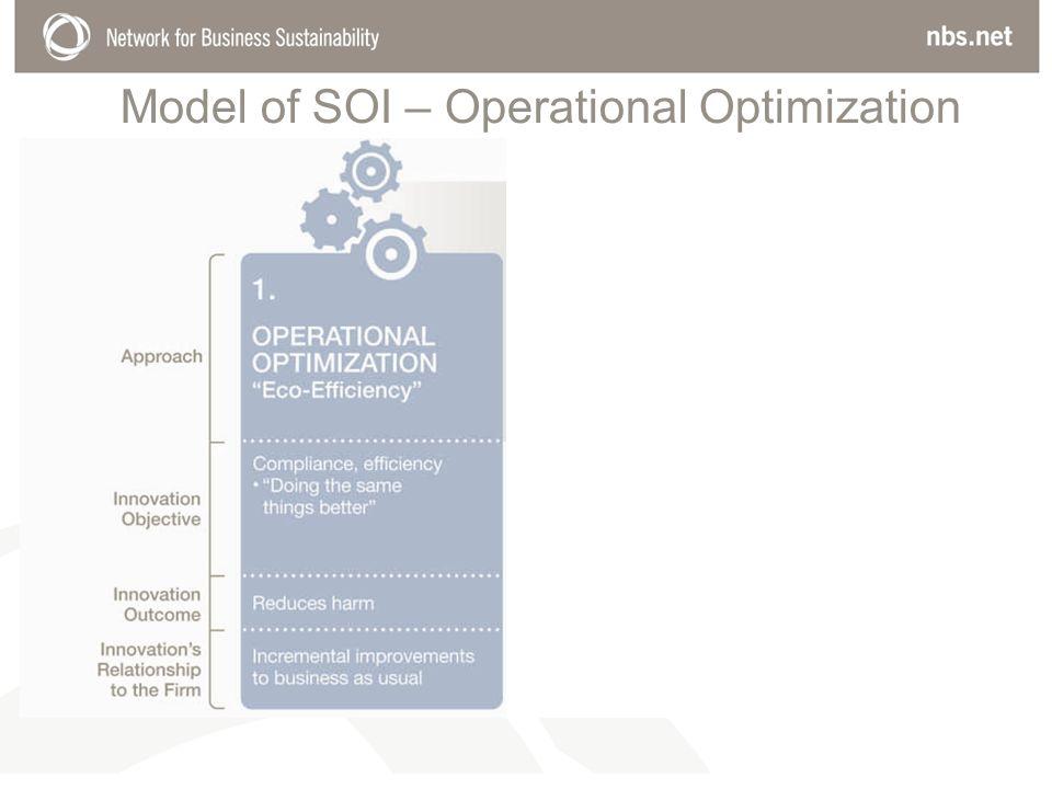 Model of SOI – Operational Optimization