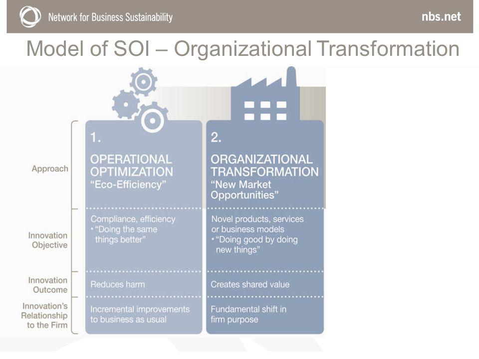 Model of SOI – Organizational Transformation