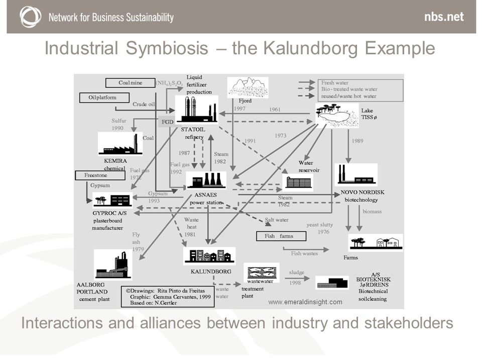 Industrial Symbiosis – the Kalundborg Example Interactions and alliances between industry and stakeholders