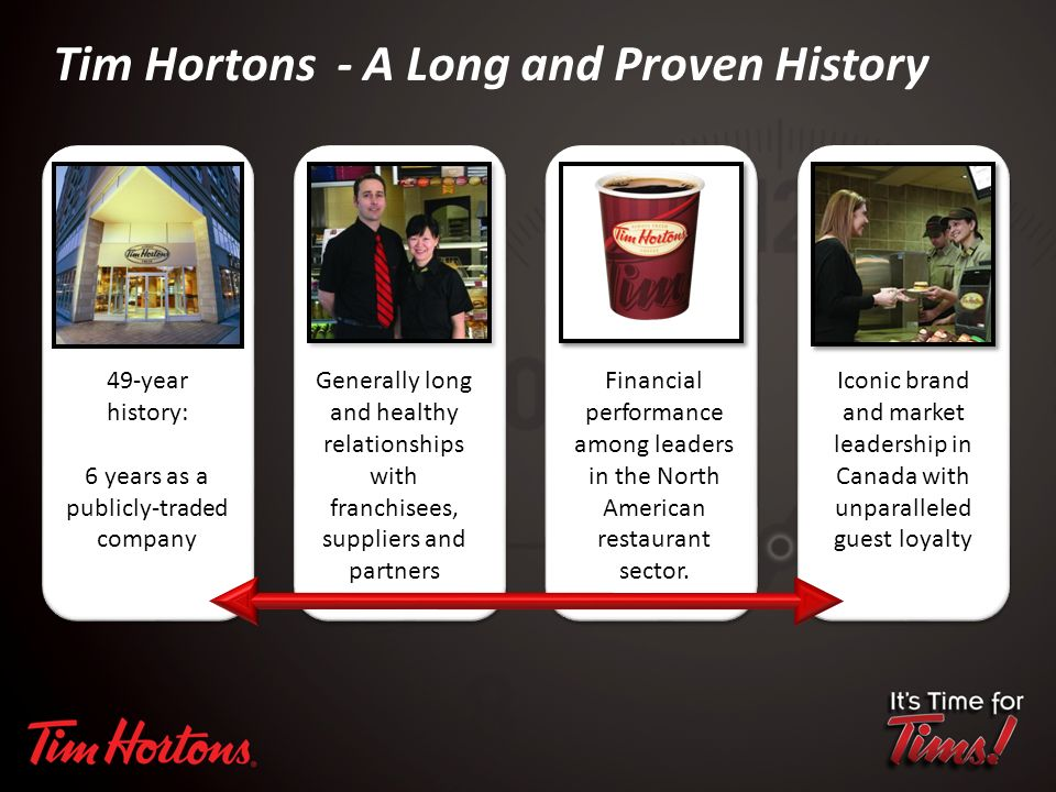 Tim Hortons - A Long and Proven History Generally long and healthy relationships with franchisees, suppliers and partners Iconic brand and market leadership in Canada with unparalleled guest loyalty Financial performance among leaders in the North American restaurant sector.