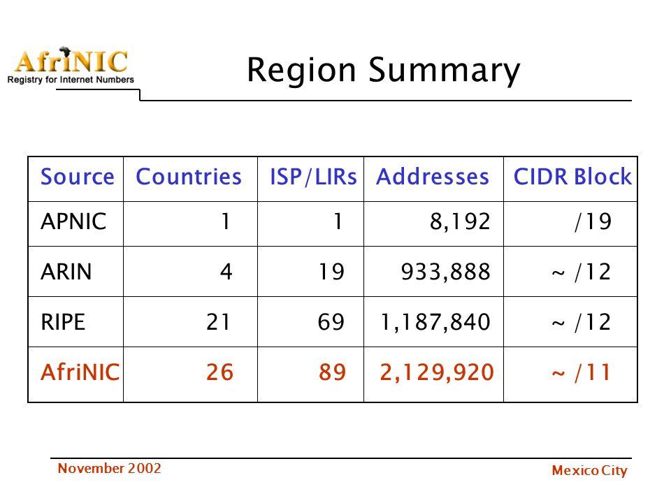 Mexico City November 2002 Region Summary ISP/LIRsCountriesSourceAddressesCIDR Block APNIC ARIN AfriNIC RIPE 1 4 26 21 1 19 89 69 8,192 933,888 2,129,9