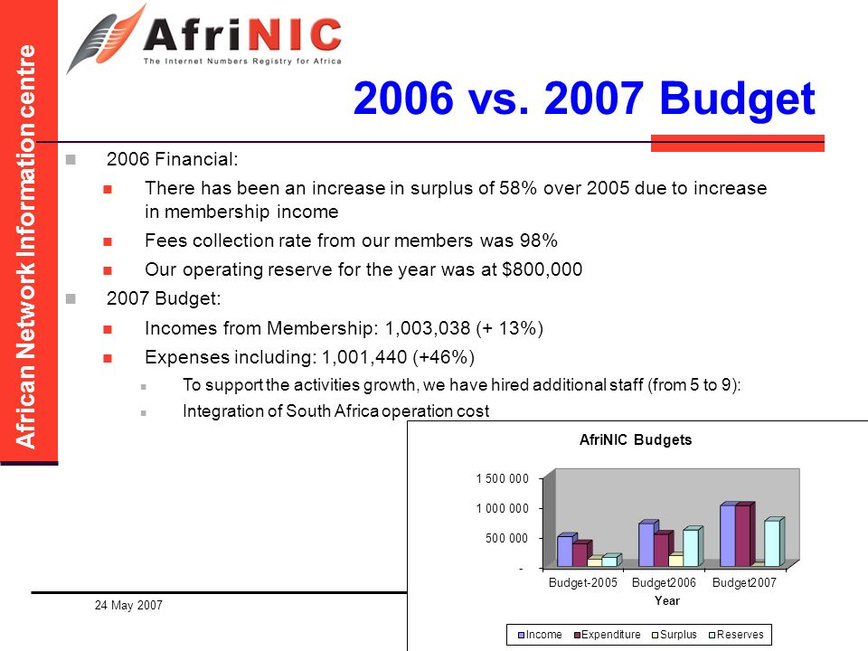 African Network Information centre 2006 vs.
