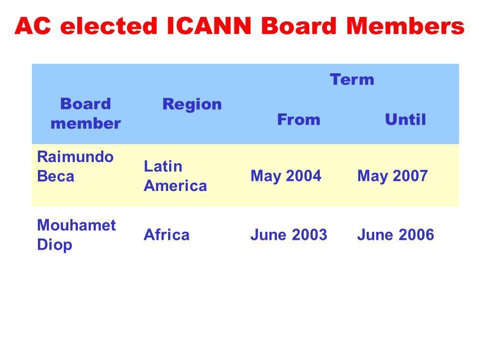 AC elected ICANN Board Members Board member Region Term FromUntil Raimundo Beca Latin America May 2004May 2007 Mouhamet Diop AfricaJune 2003June 2006