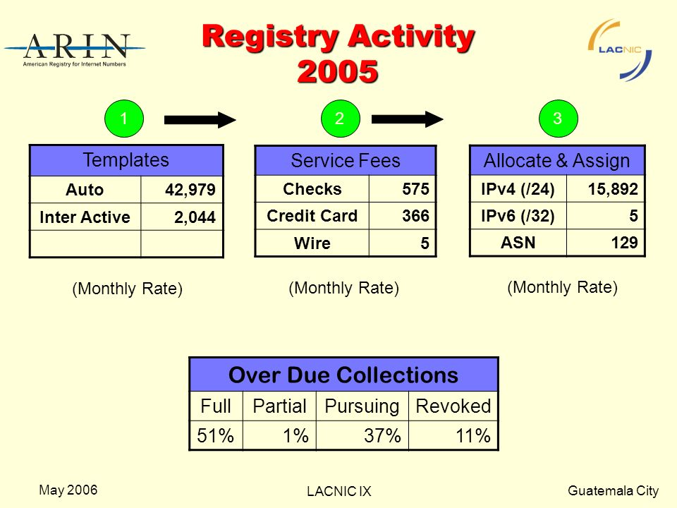 Guatemala City LACNIC IX May 2006 Registry Activity 2005 Templates Auto42,979 Inter Active2,044 Service Fees Checks575 Credit Card366 Wire5 Allocate &