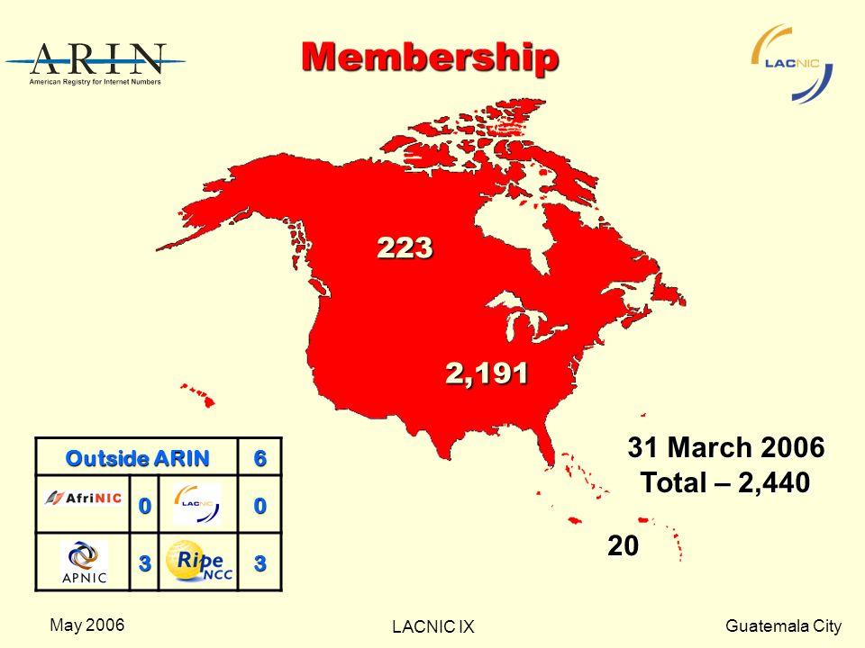 Guatemala City LACNIC IX May 2006 Membership 2,191 20 223 Outside ARIN 600 33 31 March 2006 Total – 2,440