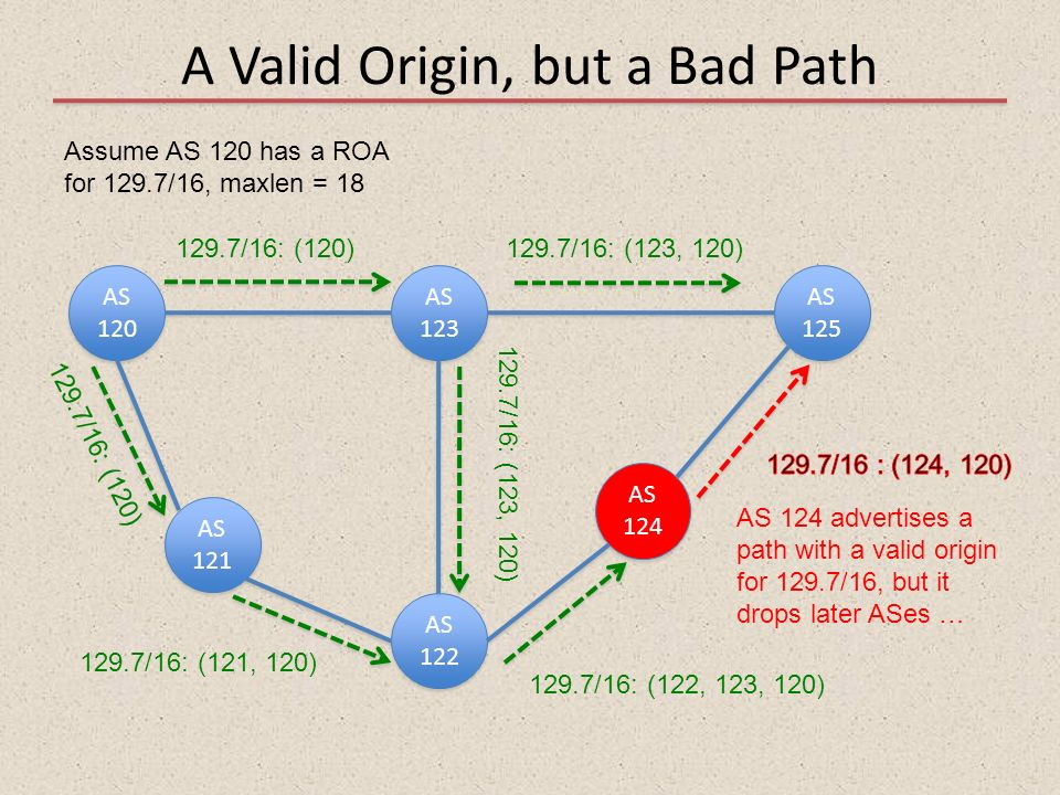 A Valid Origin, but a Bad Path AS 120 AS 121 AS 122 AS 123 AS 125 AS 124 Assume AS 120 has a ROA for 129.7/16, maxlen = 18 129.7/16: (120)129.7/16: (1
