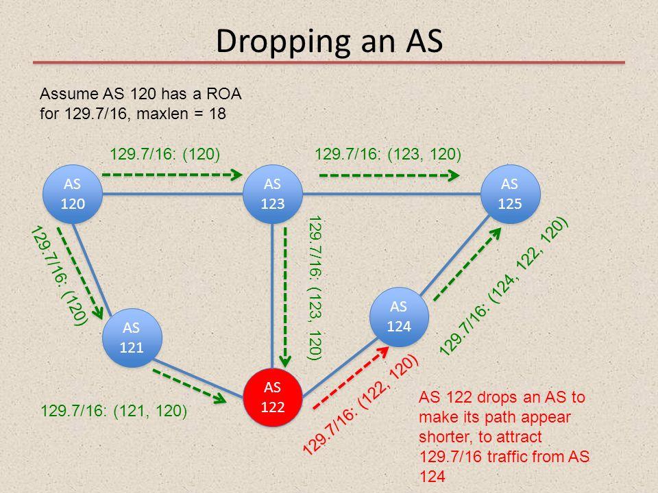 Dropping an AS AS 120 AS 121 AS 122 AS 123 AS 125 AS 124 Assume AS 120 has a ROA for 129.7/16, maxlen = 18 129.7/16: (120)129.7/16: (123, 120) 129.7/1