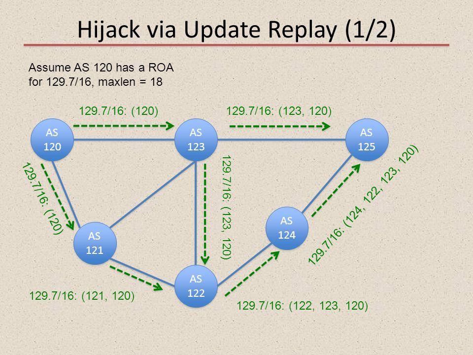 Hijack via Update Replay (1/2) AS 120 AS 121 AS 122 AS 123 AS 125 AS 124 Assume AS 120 has a ROA for 129.7/16, maxlen = 18 129.7/16: (120)129.7/16: (1