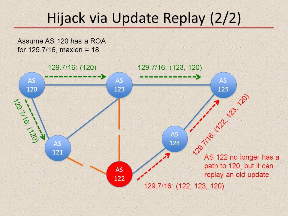 Hijack via Update Replay (2/2) AS 120 AS 121 AS 122 AS 123 AS 125 AS 124 Assume AS 120 has a ROA for 129.7/16, maxlen = 18 129.7/16: (120)129.7/16: (1