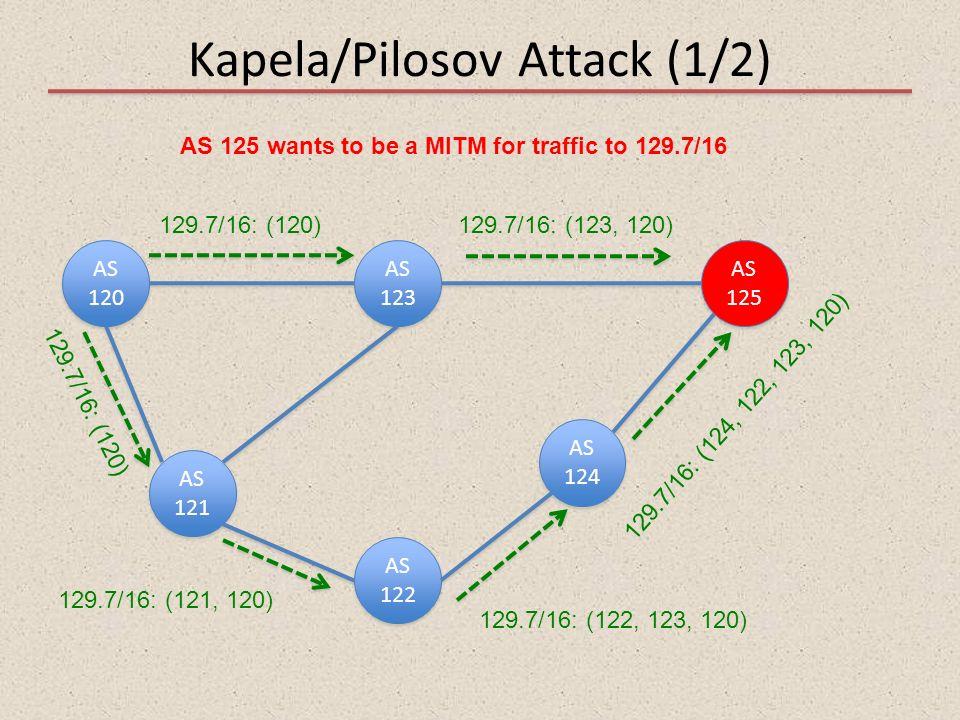 Kapela/Pilosov Attack (1/2) AS 120 AS 121 AS 122 AS 123 AS 125 AS 124 129.7/16: (120)129.7/16: (123, 120) 129.7/16: (121, 120) 129.7/16: (120) 129.7/1