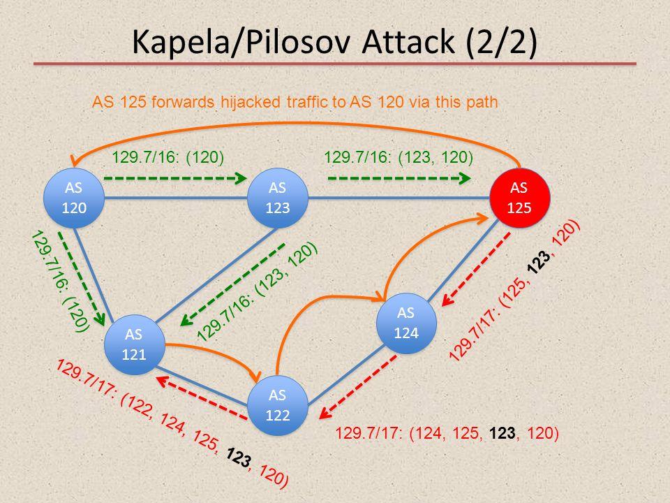 Kapela/Pilosov Attack (2/2) AS 120 AS 121 AS 122 AS 123 AS 125 AS 124 129.7/16: (120) 129.7/17: (124, 125, 123, 120) 129.7/17: (125, 123, 120) AS 125