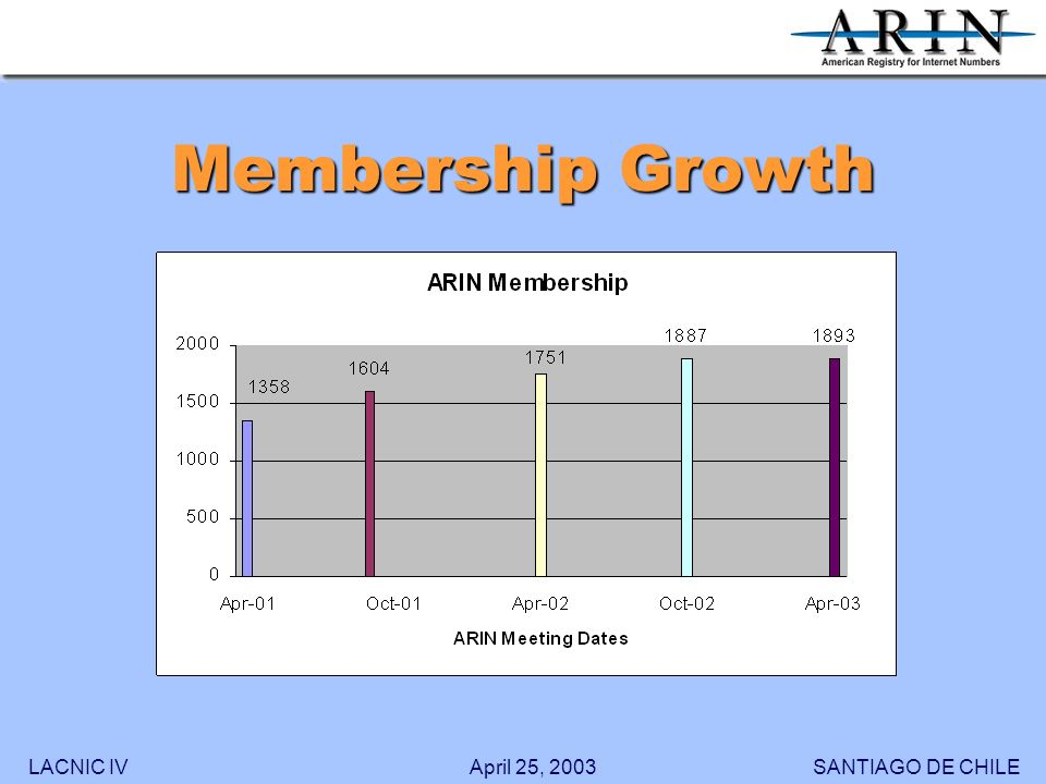 LACNIC IVSANTIAGO DE CHILEApril 25, 2003 Membership Growth
