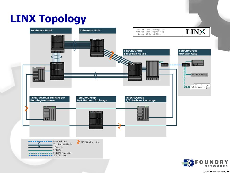 ©2002 Foundry Networks, Inc. LINX Topology