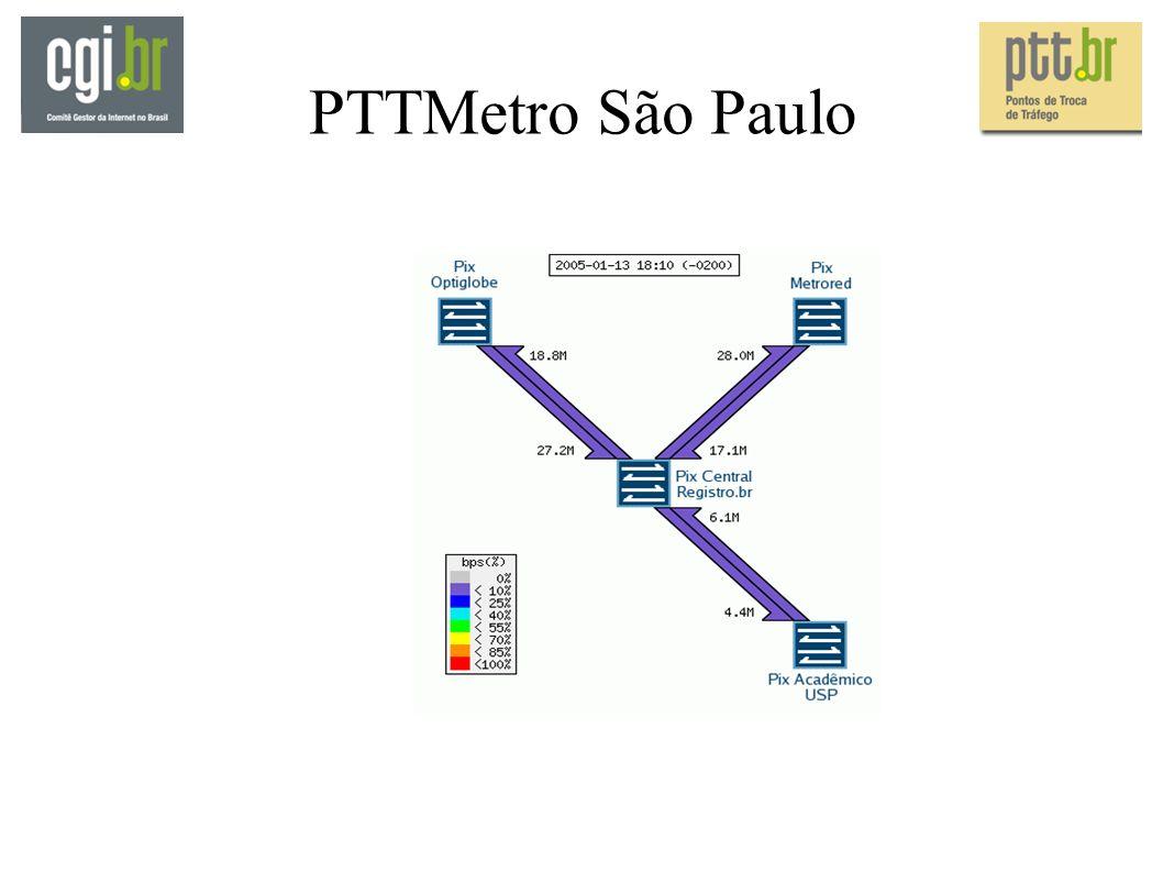PTTMetro São Paulo