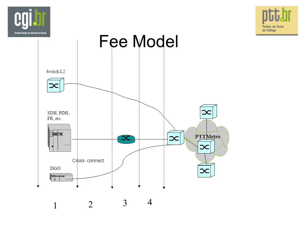 Fee Model Cross- connect PTTMetro SDH, PDH, FR, etc. DGO Switch L2 1 2 3 4