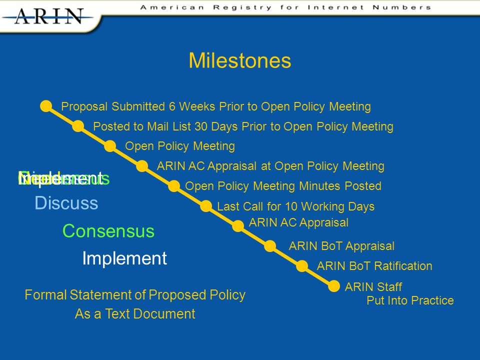 DiscussConsensus Milestones Proposal Submitted 6 Weeks Prior to Open Policy Meeting Posted to Mail List 30 Days Prior to Open Policy Meeting Open Policy Meeting ARIN AC Appraisal at Open Policy Meeting ARIN AC Appraisal ARIN BoT Appraisal ARIN BoT Ratification Open Policy Meeting Minutes Posted Last Call for 10 Working Days ARIN Staff Put Into Practice NeedImplement Discuss Consensus Implement Formal Statement of Proposed Policy As a Text Document