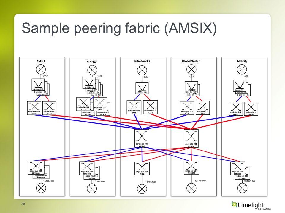 30 Sample peering fabric (AMSIX)