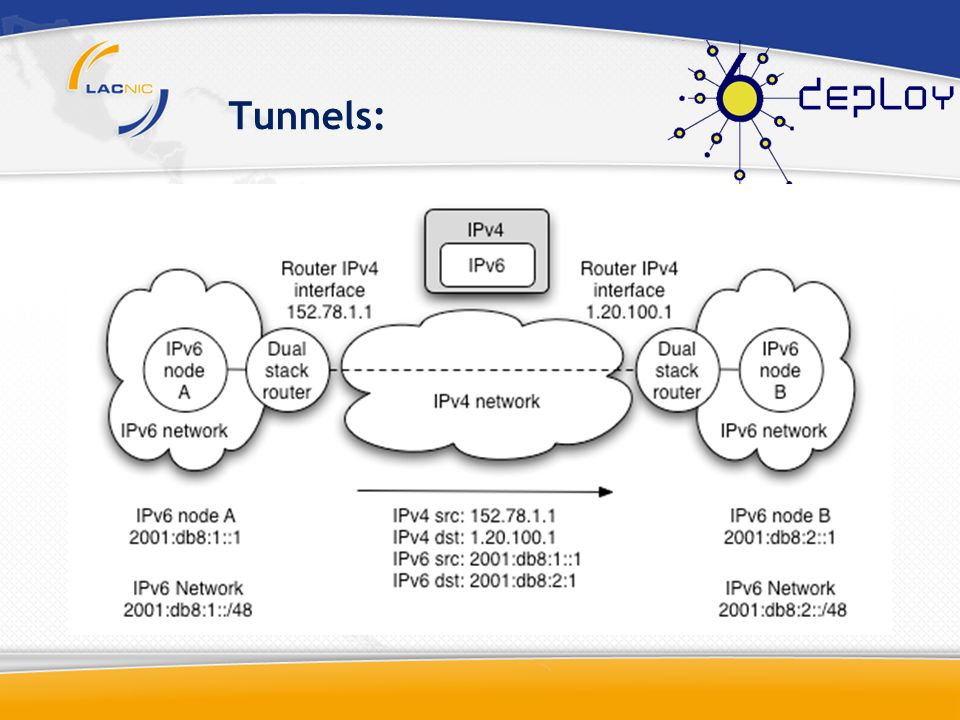 Manual Tunnels: Needs manual configurations in both sides.