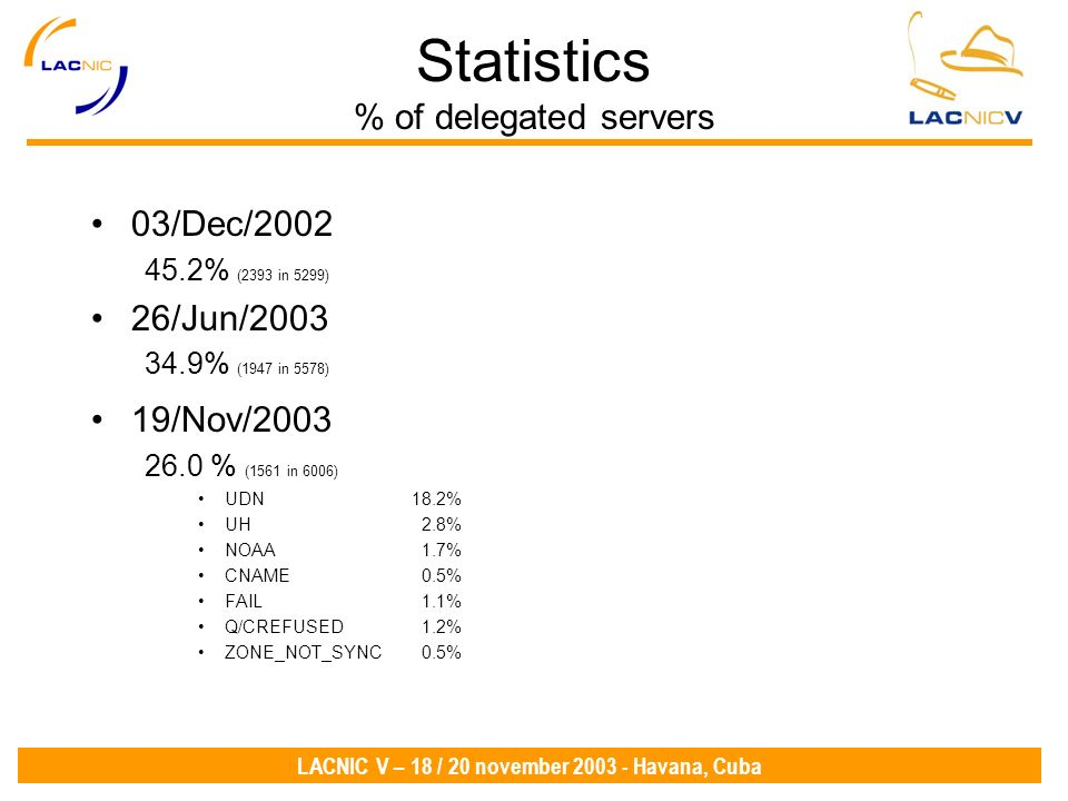 LACNIC V – 18 / 20 november 2003 - Havana, Cuba Statistics % of delegated servers 03/Dec/2002 45.2% (2393 in 5299) 26/Jun/2003 34.9% (1947 in 5578) 19/Nov/2003 26.0 % (1561 in 6006) UDN18.2% UH 2.8% NOAA 1.7% CNAME 0.5% FAIL 1.1% Q/CREFUSED 1.2% ZONE_NOT_SYNC 0.5%