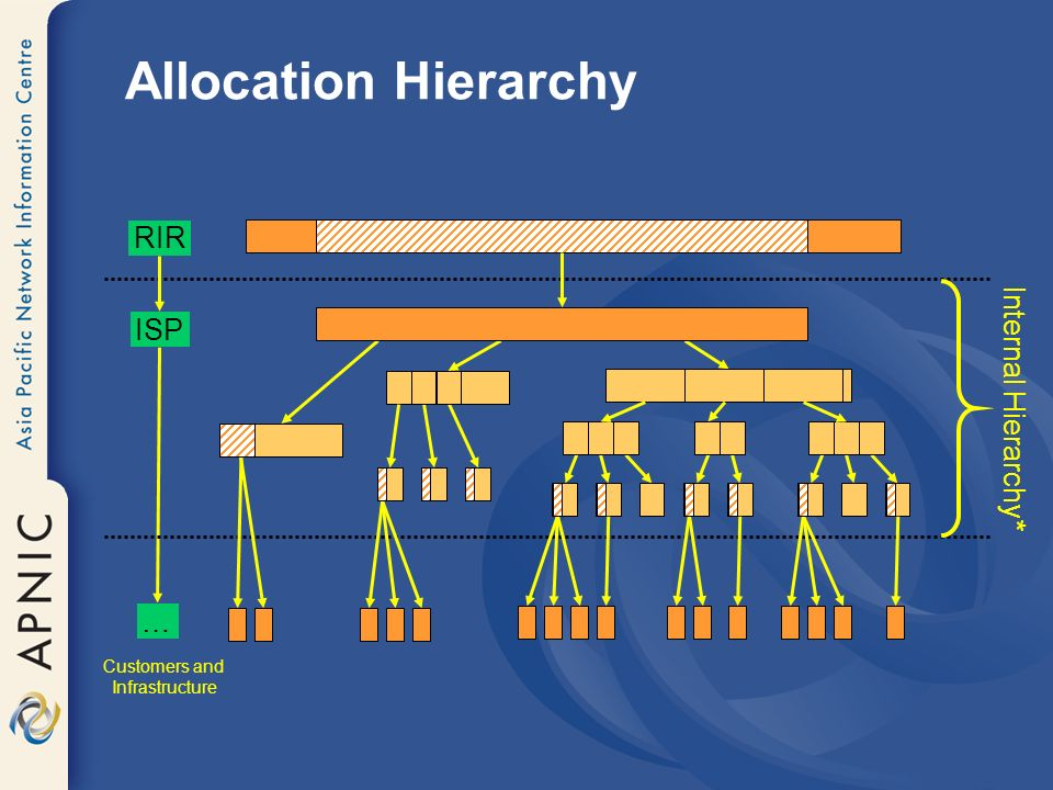 Allocation Hierarchy RIR ISP … Internal Hierarchy* Customers and Infrastructure