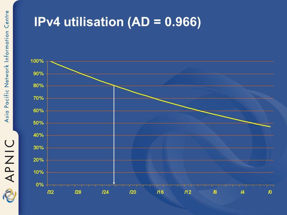 IPv4 utilisation (AD = 0.966)