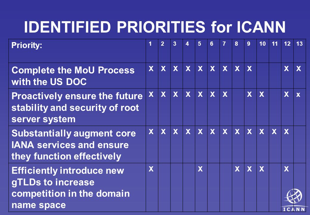 IDENTIFIED PRIORITIES for ICANN Priority: 12345678910111213 Complete the MoU Process with the US DOC XXXXXXXXXXX Proactively ensure the future stability and security of root server system XXXXXXXXXXx Substantially augment core IANA services and ensure they function effectively XXXXXXXXXXXX Efficiently introduce new gTLDs to increase competition in the domain name space XXXXXX