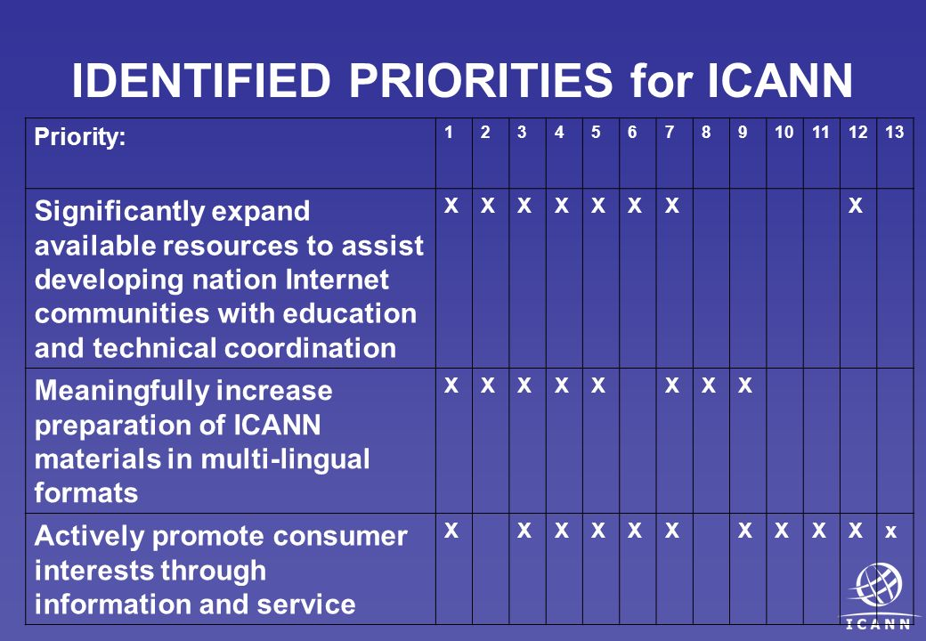 IDENTIFIED PRIORITIES for ICANN Priority: 12345678910111213 Significantly expand available resources to assist developing nation Internet communities with education and technical coordination XXXXXXXX Meaningfully increase preparation of ICANN materials in multi-lingual formats XXXXXXXX Actively promote consumer interests through information and service XXXXXXXXXXx