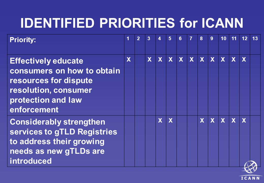 IDENTIFIED PRIORITIES for ICANN Priority: 12345678910111213 Effectively educate consumers on how to obtain resources for dispute resolution, consumer protection and law enforcement XXXXXXXXXXX Considerably strengthen services to gTLD Registries to address their growing needs as new gTLDs are introduced XXXXXXX