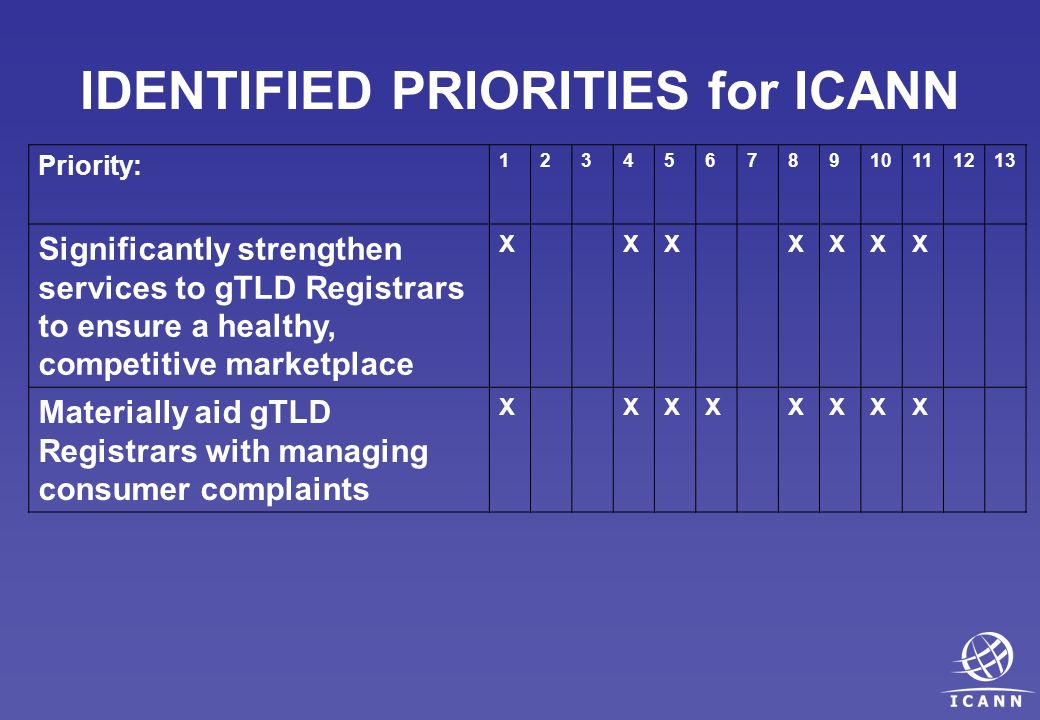 IDENTIFIED PRIORITIES for ICANN Priority: 12345678910111213 Significantly strengthen services to gTLD Registrars to ensure a healthy, competitive marketplace XXXXXXX Materially aid gTLD Registrars with managing consumer complaints XXXXXXXX