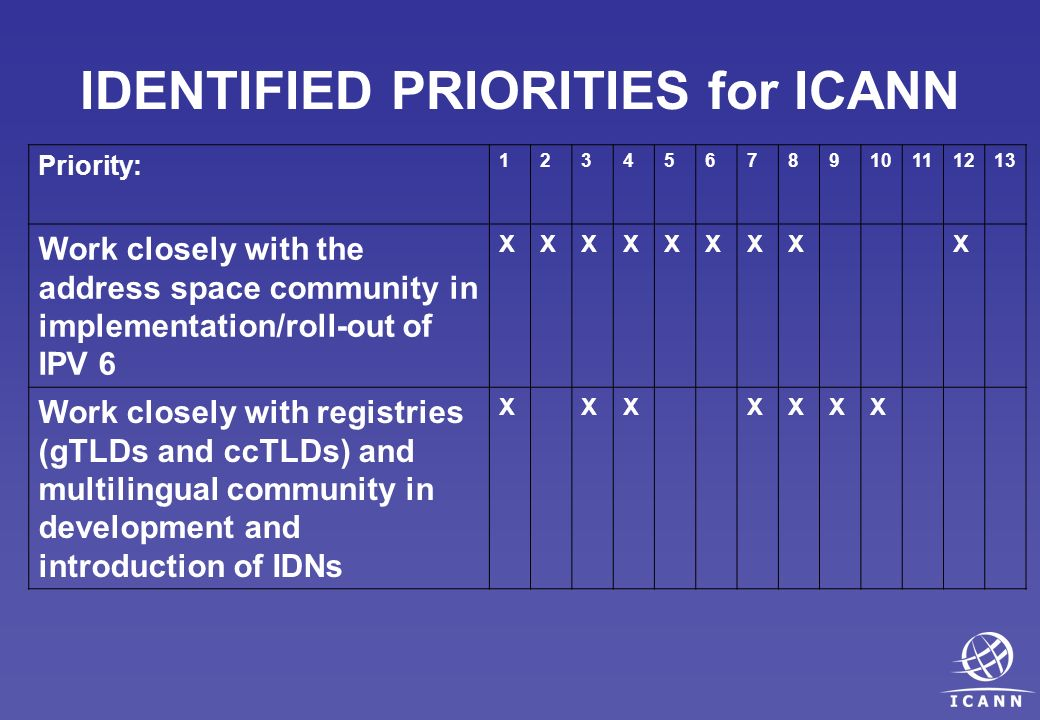 IDENTIFIED PRIORITIES for ICANN Priority: 12345678910111213 Work closely with the address space community in implementation/roll-out of IPV 6 XXXXXXXXX Work closely with registries (gTLDs and ccTLDs) and multilingual community in development and introduction of IDNs XXXXXXX