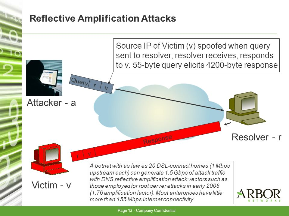 Page 13 - Company Confidential Reflective Amplification Attacks r v Response vrQuery Attacker - a Victim - v Resolver - r A botnet with as few as 20 DSL-connect homes (1 Mbps upstream each) can generate 1.5 Gbps of attack traffic with DNS reflective amplification attack vectors such as those employed for root server attacks in early 2006 (1:76 amplification factor).