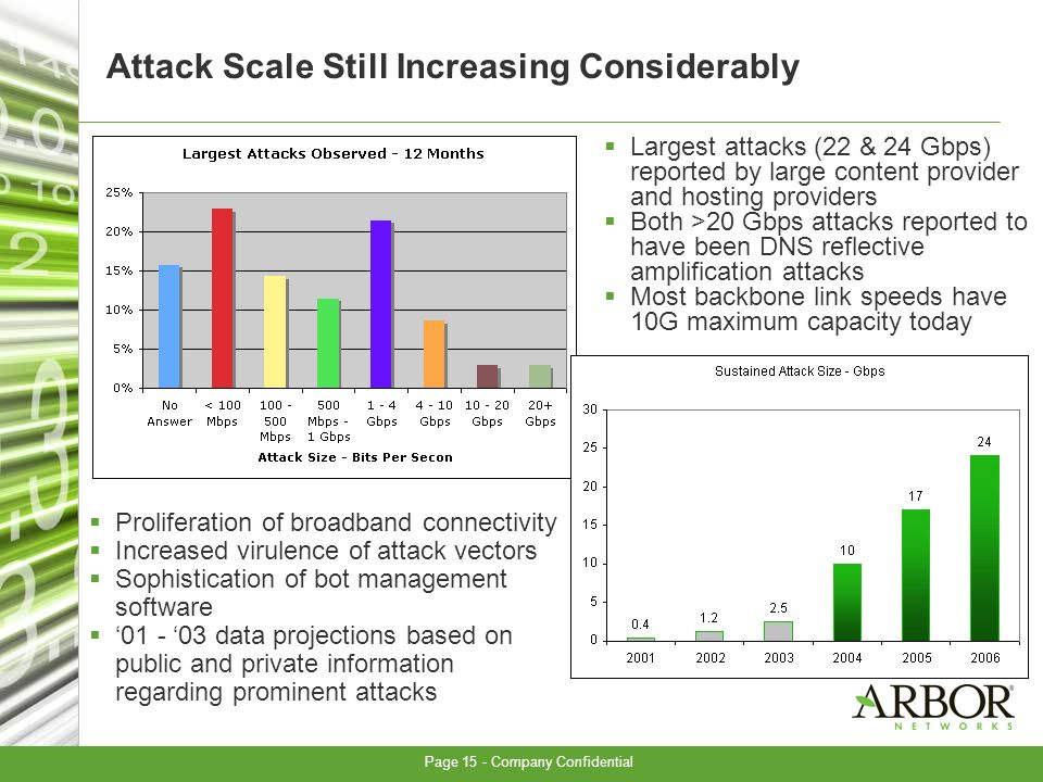 Page 15 - Company Confidential Attack Scale Still Increasing Considerably Proliferation of broadband connectivity Increased virulence of attack vectors Sophistication of bot management software 01 - 03 data projections based on public and private information regarding prominent attacks Largest attacks (22 & 24 Gbps) reported by large content provider and hosting providers Both >20 Gbps attacks reported to have been DNS reflective amplification attacks Most backbone link speeds have 10G maximum capacity today