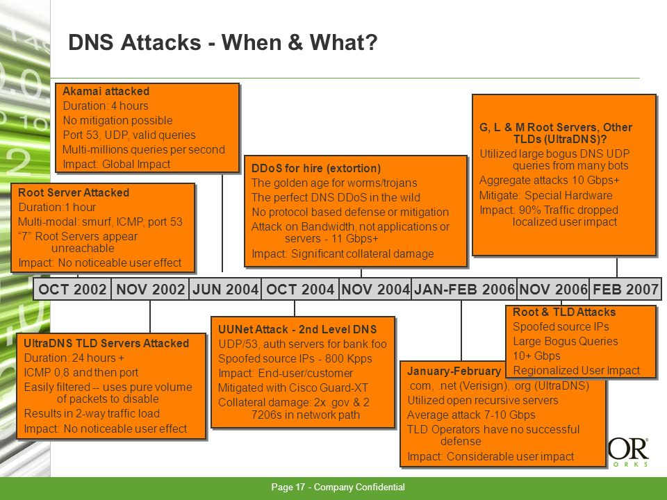 Page 17 - Company Confidential DNS Attacks - When & What.